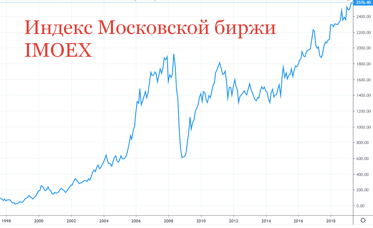 IMOEX - график 1999-2019