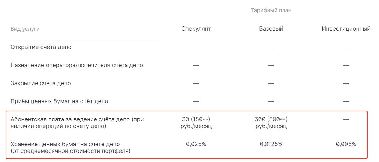 Плата за депозитарий - брокер ITI capital