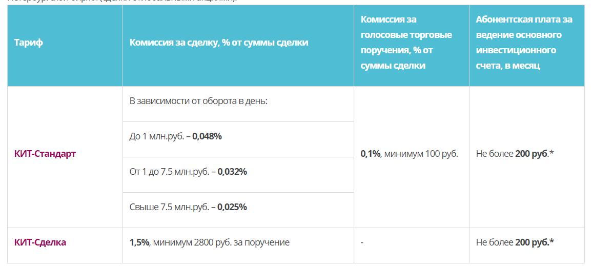Брокер КИТ-ФИНАНС - тарифы