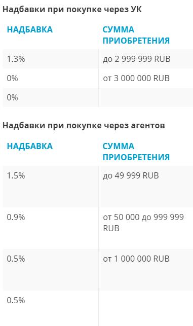 ПИФ - торговые издержки при покупке