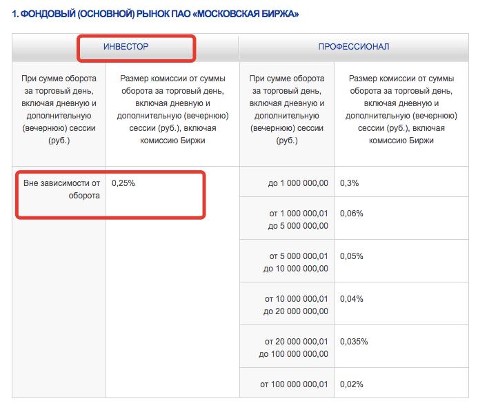 ПСБ брокер - тарифы