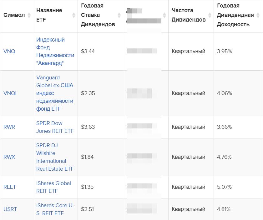 Дивидендная доходность ETF reit