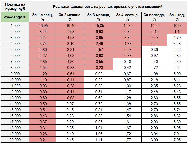 Выгодность вложений в облигации - таблица