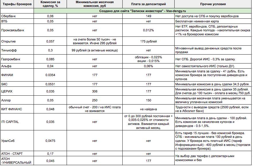Тарифы и комиссии брокеров фондового рынка РФ