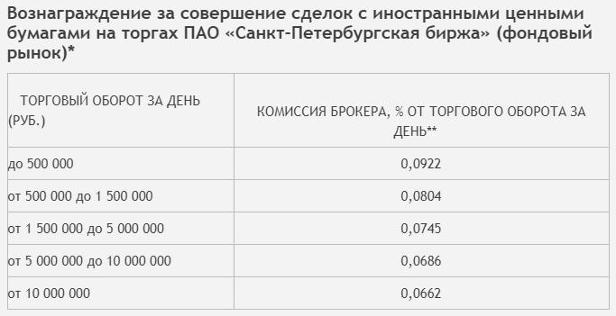 Тарифы на СПБ - брокер УралСиб