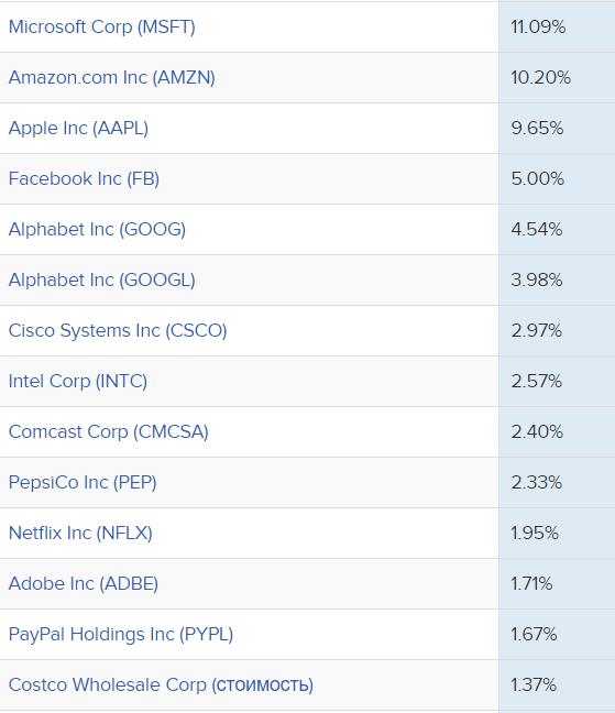 Технологии 100 - список компании