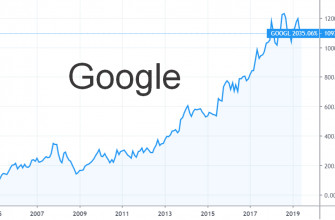 Google - график с 2004 года