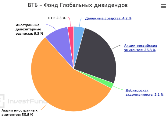 Структура ПИФ ВТБ
