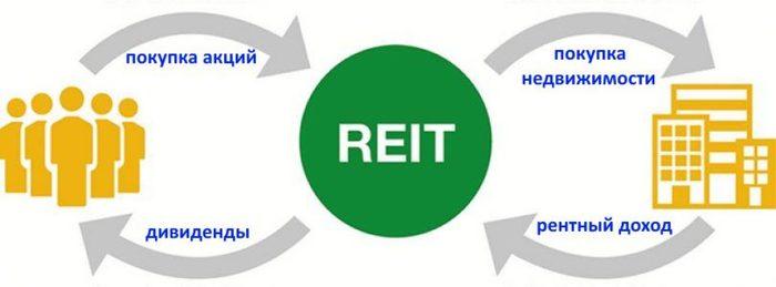 Reit - инвестиционные трасты недвижимости