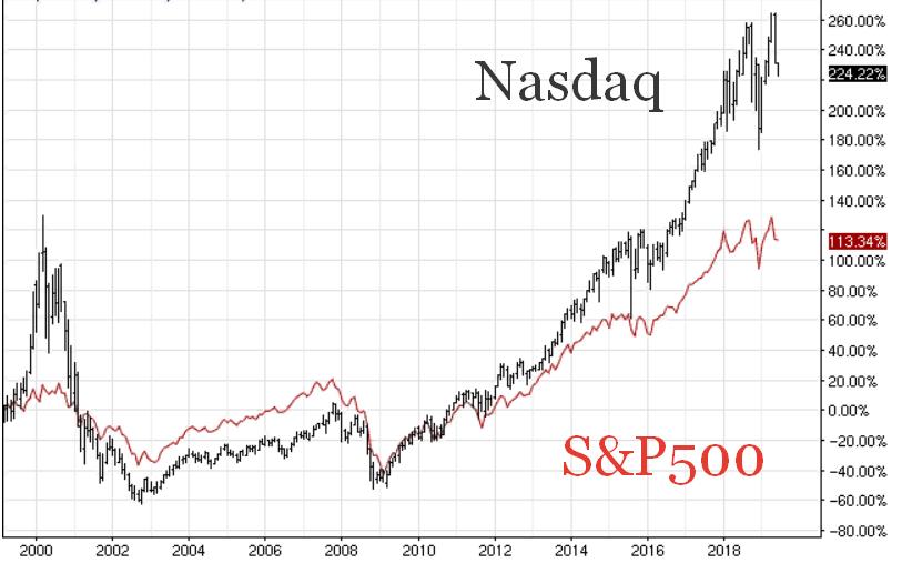 S&p500 vs. Nasdaq