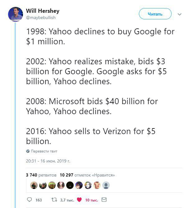 Цена компаний со временем