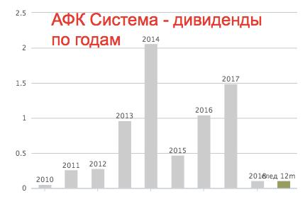 АФК Система - годовые дивиденды