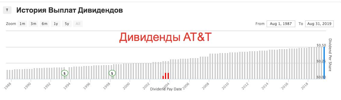 AT&T - рост дивидендов за 34 года