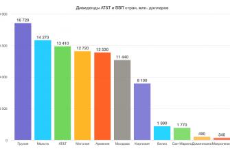 AT&T и ВВП стран мира - диаграмма
