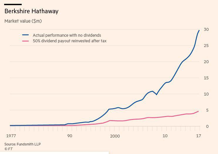 Berkshire Hathaway - график роста