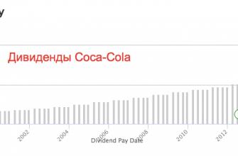Дивиденды Coca-Cola