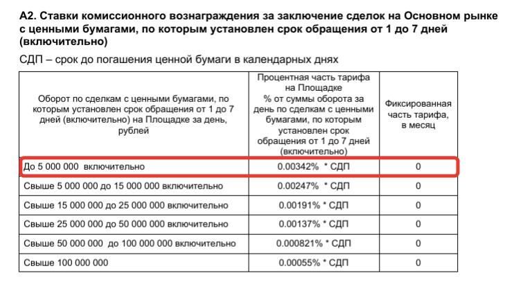 Тарифы брокера ВТБ - короткие бумаги
