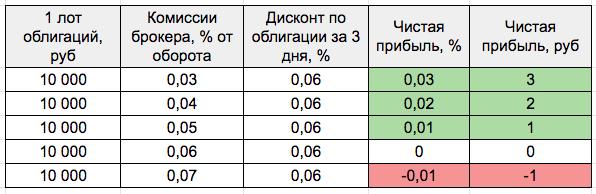 Доходность однодневных облигаций ВТБ - таблица