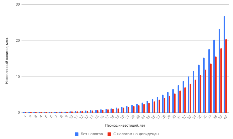 Рост инвестиций - 2 варианта сравнение