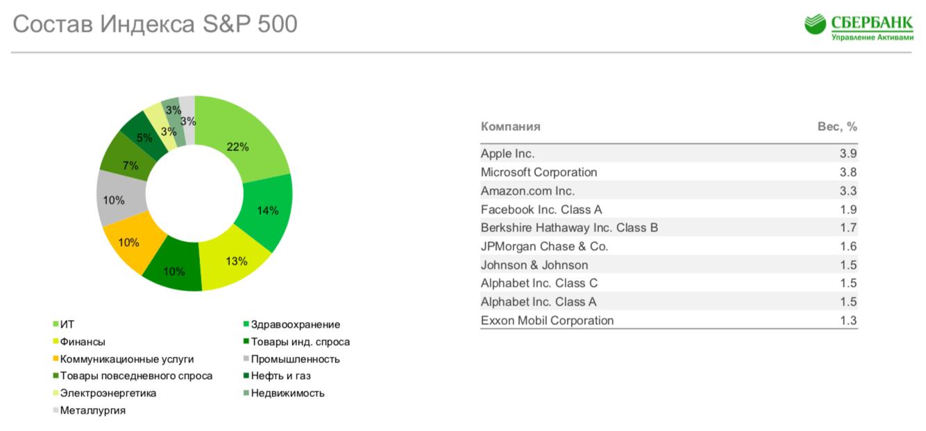 Индекс S&P 500 - вес компаний и секторов экономики