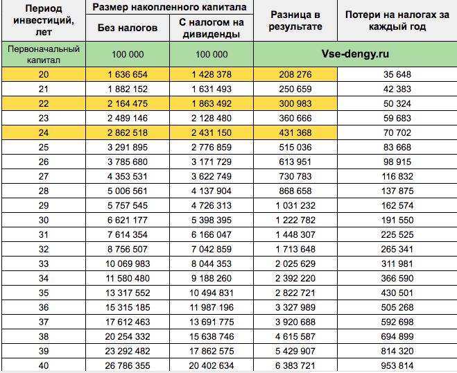 Рост капитала - таблица рассчетов