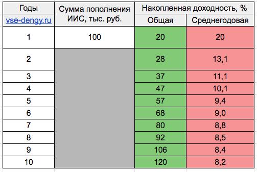 Среднегодовая и общая доходность ИИС за 10 лет - таблица