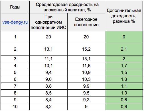 Среднегодовая доходность ИИС при разных пополнениях