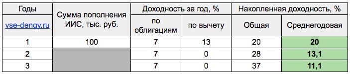 Таблица - считаем доходность ИИС