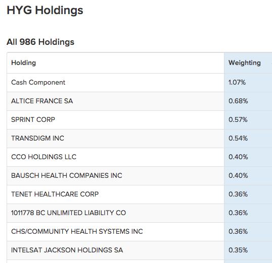 ETF HYG - состав и веса облигаций в фонде