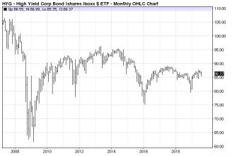 ETF на облигации БПИФ VTBH (бенчмарк HYG) - график котировок