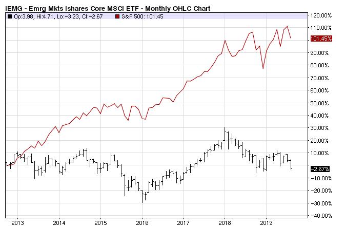 Сравнение S&P 500 и ETF IEMG