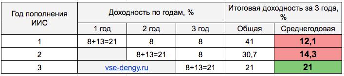 Доходность ИИС - таблица