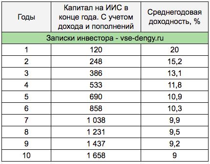 Среднегодовая доходность ИИС - таблица