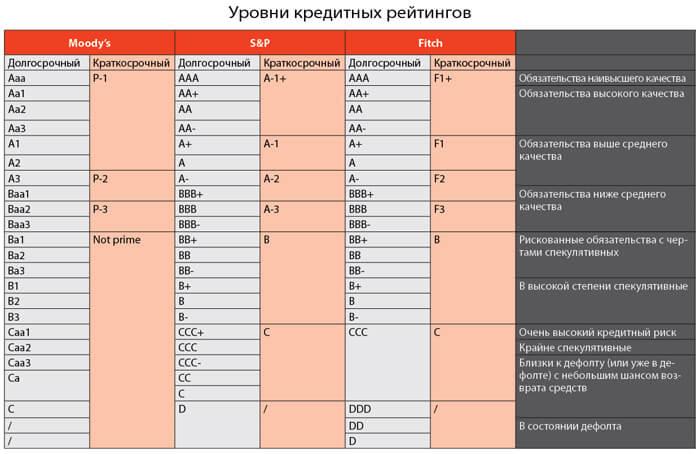 Кредитный рейтинг от агентств