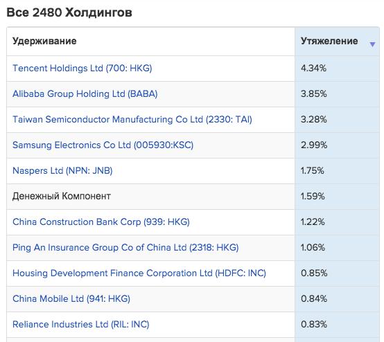 Вес компаний в БПИФ VTBE