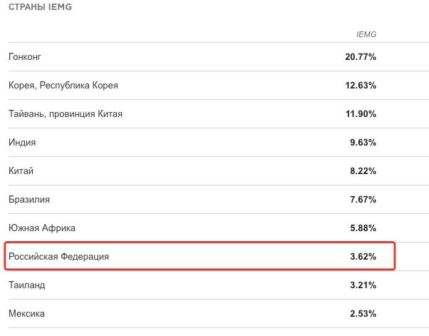 БПИФ VTBE - список стран в индексе