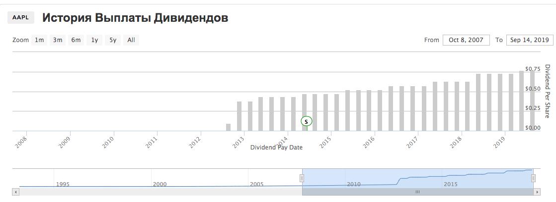 Apple - дивиденды за 6 лет