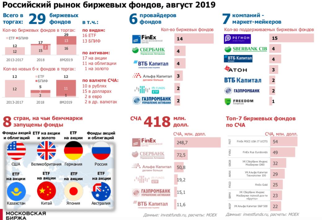 Презентация - ETF на Мосоковской бирже