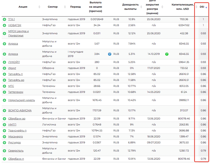 Дивиденды российских компаний