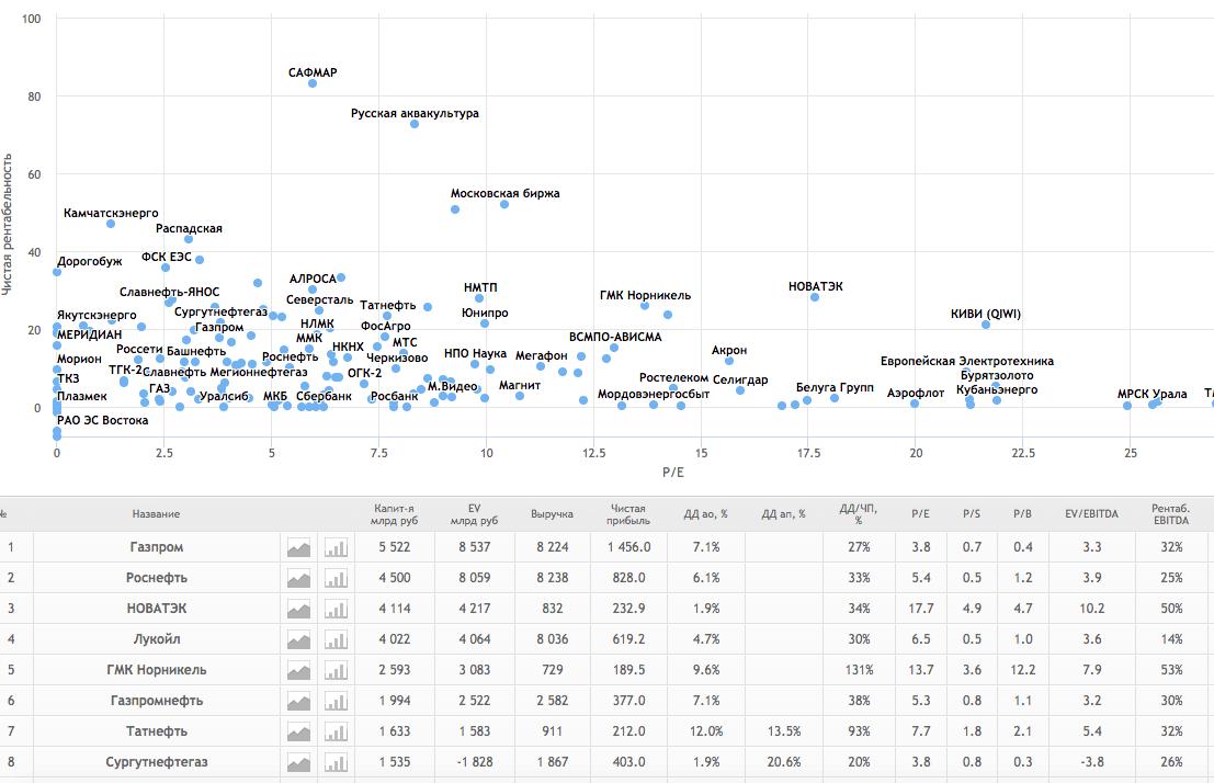 Показатели акций