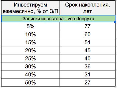 Таблица расчетов накопления на пенсию
