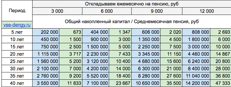 Таблица расчета собственной пенсии