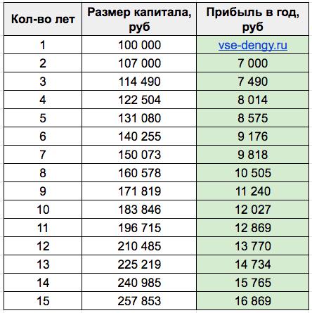 Таблица - рост 7% годовых