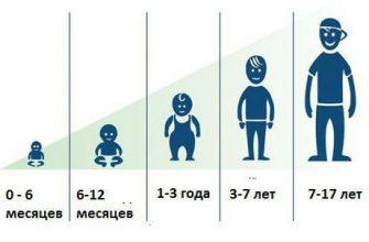 Рост детей