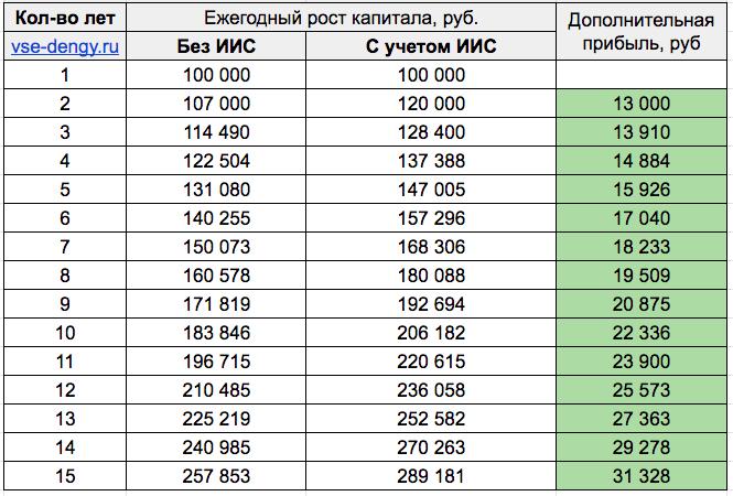 Таблица - прибыль от ИИС и без