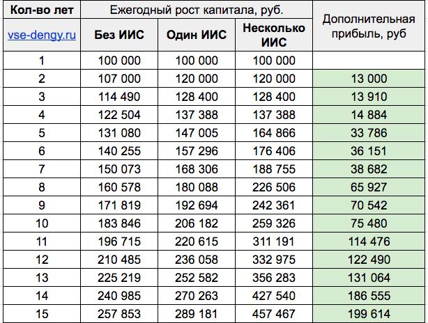 Таблица - рост капитала с одним или несколькими ИИС