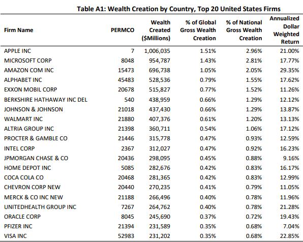 ТОП 20 акций США