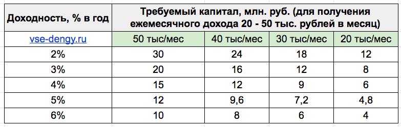 Размер капитала для ежемесячного дохода
