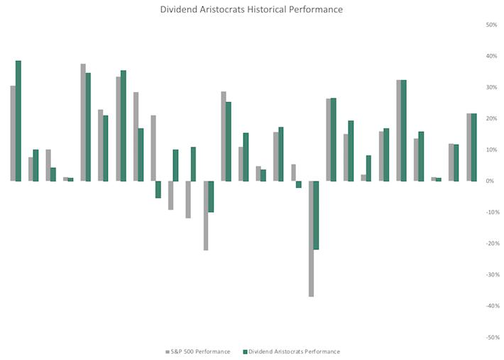 Сравнение дивидендных аристократов и индекса S&P 500