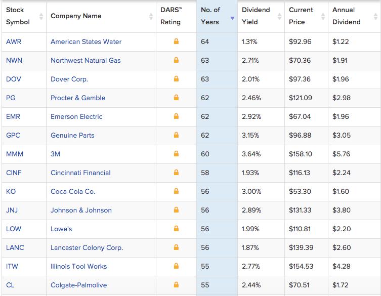 Дивидендные компании - список
